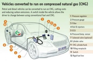 Featured Technology  4146417857-300x197 Compressed gas to power public transport with less pollution
